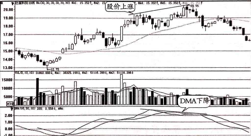 DMA指标顶背离卖出