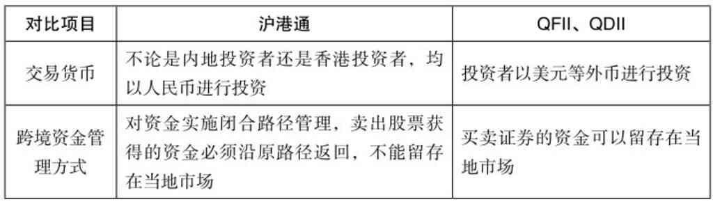 沪港通与QFII、QDII的区别:业务载体、投资方向、交易货币、跨境资金管理方式