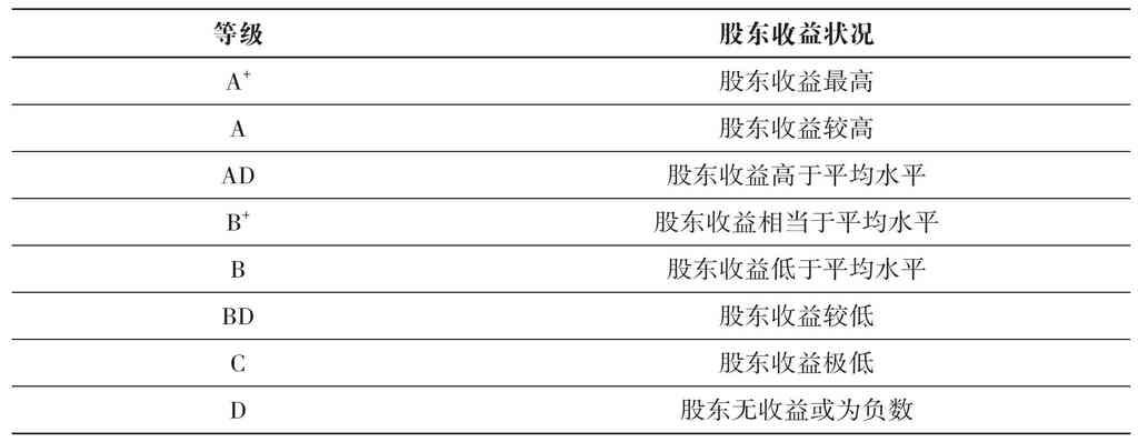 股票的风险评级:标准-普尔公司的股票评级方法